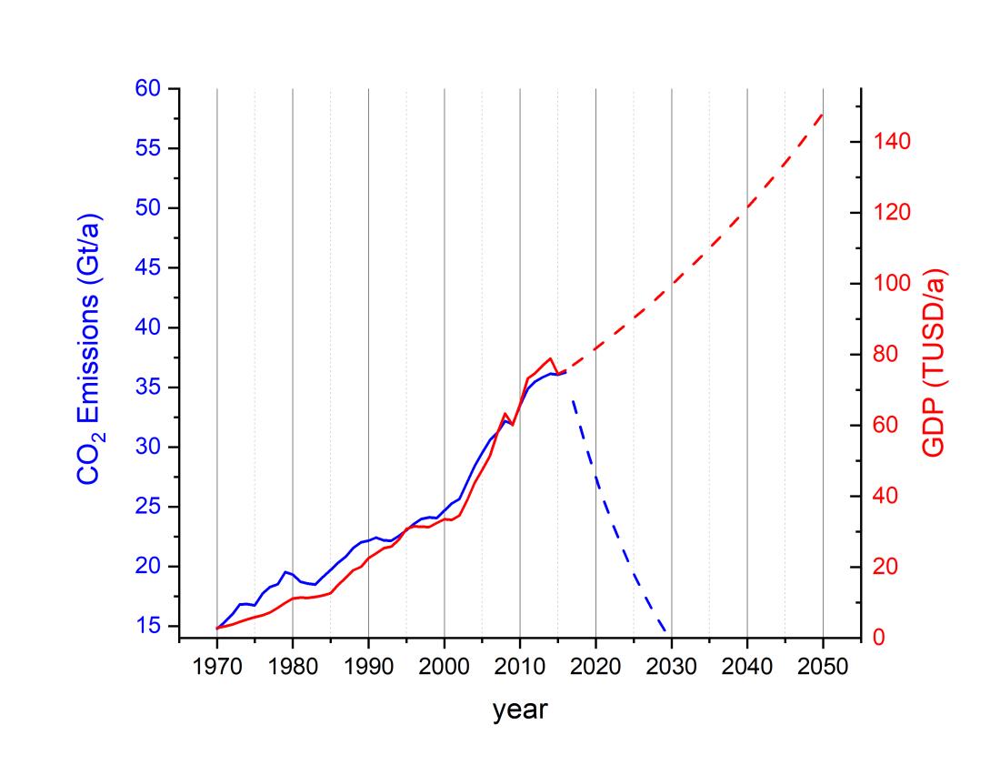 CO2-GDP Future